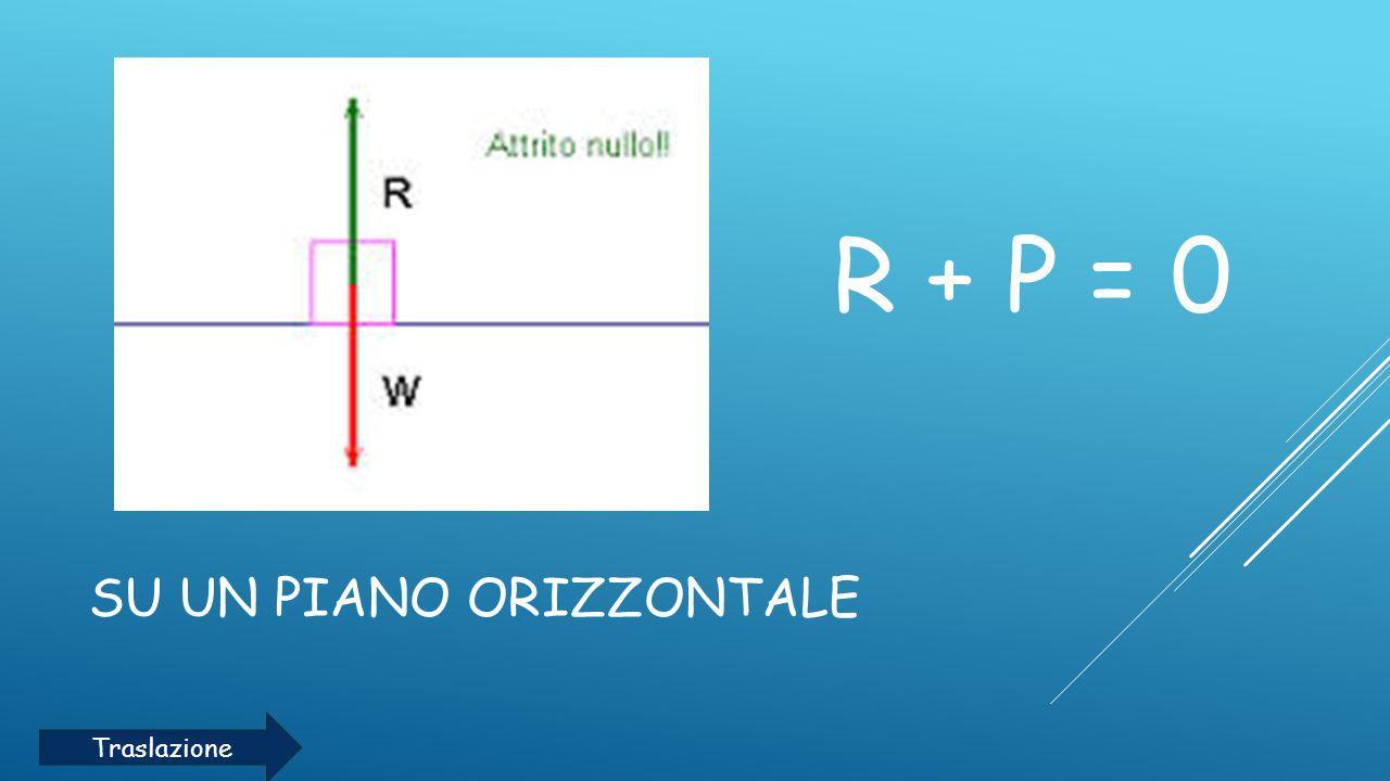 SU UN PIANO INCLINATO R V + P Y = 0 Traslazione