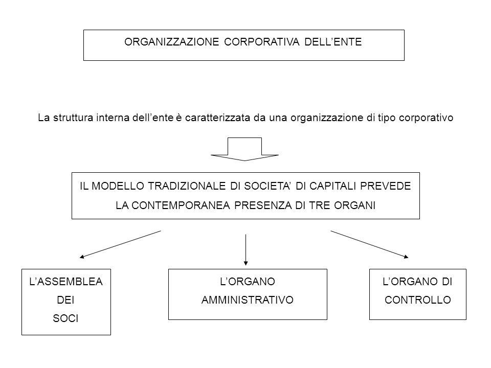 ORGANIZZAZIONE CORPORATIVA DELL'ENTE La struttura interna dell'ente è caratterizzata da una organizzazione di tipo corporativo IL MODELLO TRADIZIONALE DI SOCIETA' DI CAPITALI PREVEDE LA CONTEMPORANEA PRESENZA DI TRE ORGANI L'ASSEMBLEA DEI SOCI L'ORGANO AMMINISTRATIVO L'ORGANO DI CONTROLLO