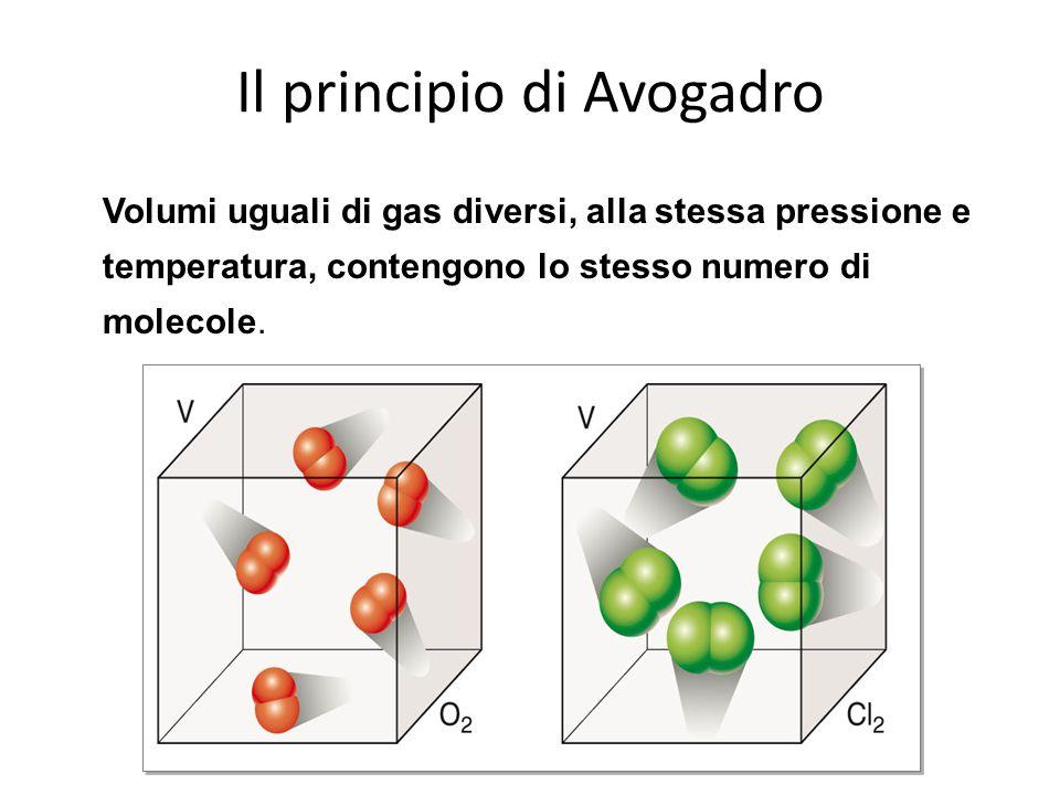 Il principio di Avogadro Volumi uguali di gas diversi, alla stessa pressione e temperatura, contengono lo stesso numero di molecole.