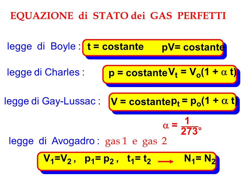 EQUAZIONE di STATO dei GAS PERFETTI legge di Boyle : pV= costante t = costante legge di Charles : p = costante V t = V o (1 +  t) legge di Gay-Lussac