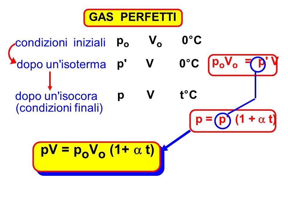 GAS PERFETTI condizioni iniziali p o V o 0°C dopo un'isoterma p' V 0°C p o V o = p' V dopo un'isocora p V t°C p = p' (1 +  t) (condizioni finali) pV