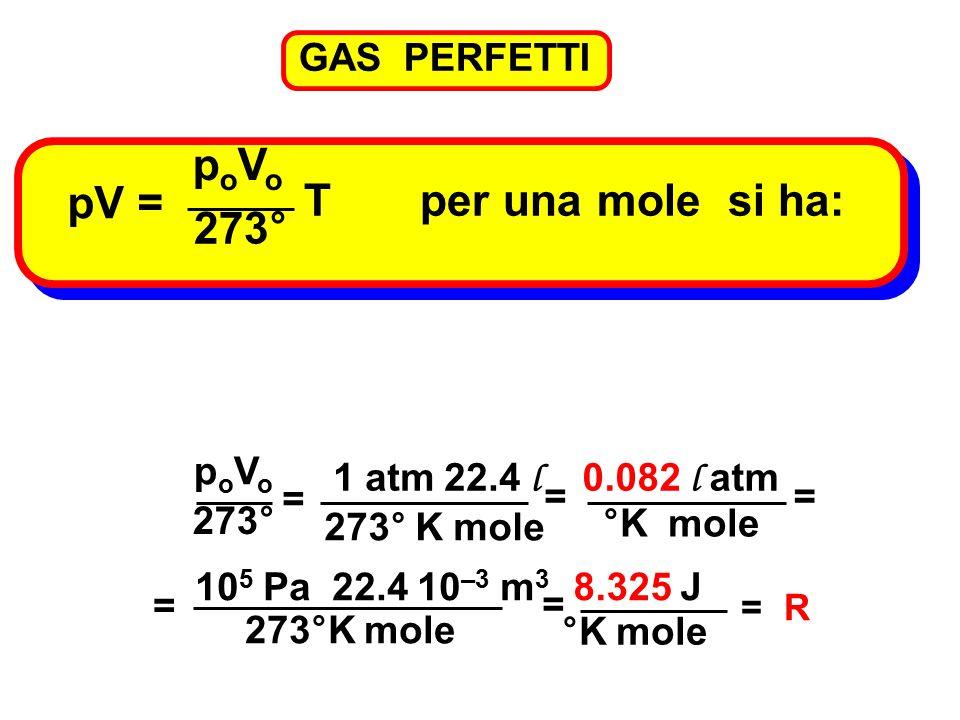 GAS PERFETTI pV = T per una mole si ha: poVopoVo 273° poVopoVo = 1 atm 22.4 l 273° K mole = °K mole 0.082 l atm = = 10 5 Pa 22.4 10 –3 m 3 273°K mole