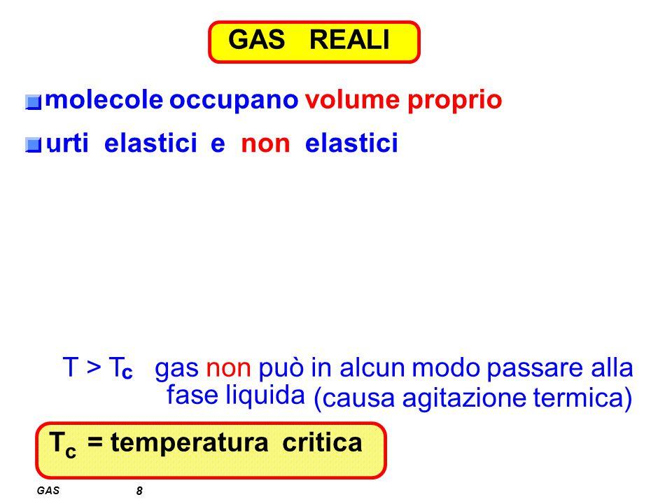 GAS GAS REALI 8 molecole occupano volume proprio urti elastici e non elastici T c = temperatura critica T > T gas non può in alcun modo passare alla f