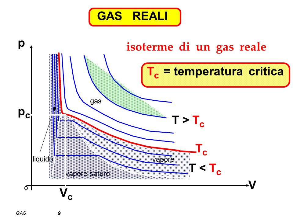 GAS 9 GAS REALI isoterme di un gas reale o V p gas vapore vapore saturo liquido VcVc pcpc TcTc T < T c T > T c T c = temperatura critica