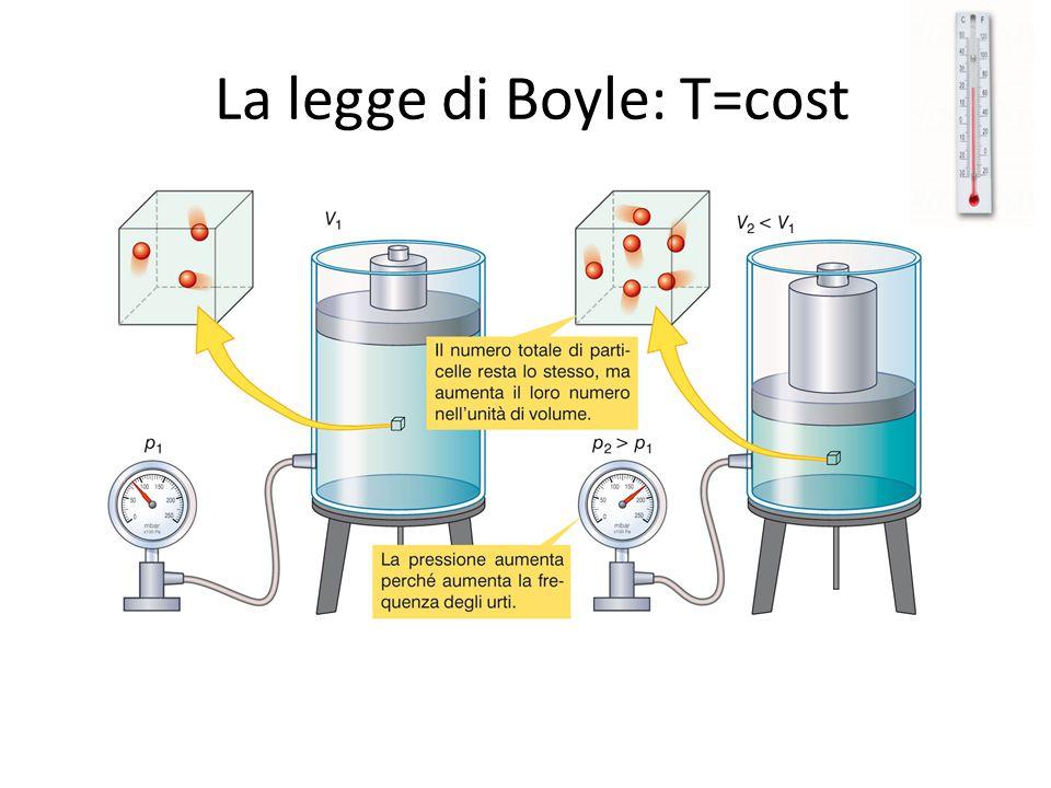 La legge di Boyle: T=cost
