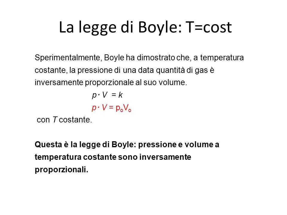 Sperimentalmente, Boyle ha dimostrato che, a temperatura costante, la pressione di una data quantità di gas è inversamente proporzionale al suo volume