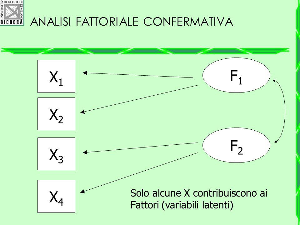 ANALISI FATTORIALE CONFERMATIVA X1X1 X2X2 X3X3 X4X4 F1F1 F2F2 Solo alcune X contribuiscono ai Fattori (variabili latenti)