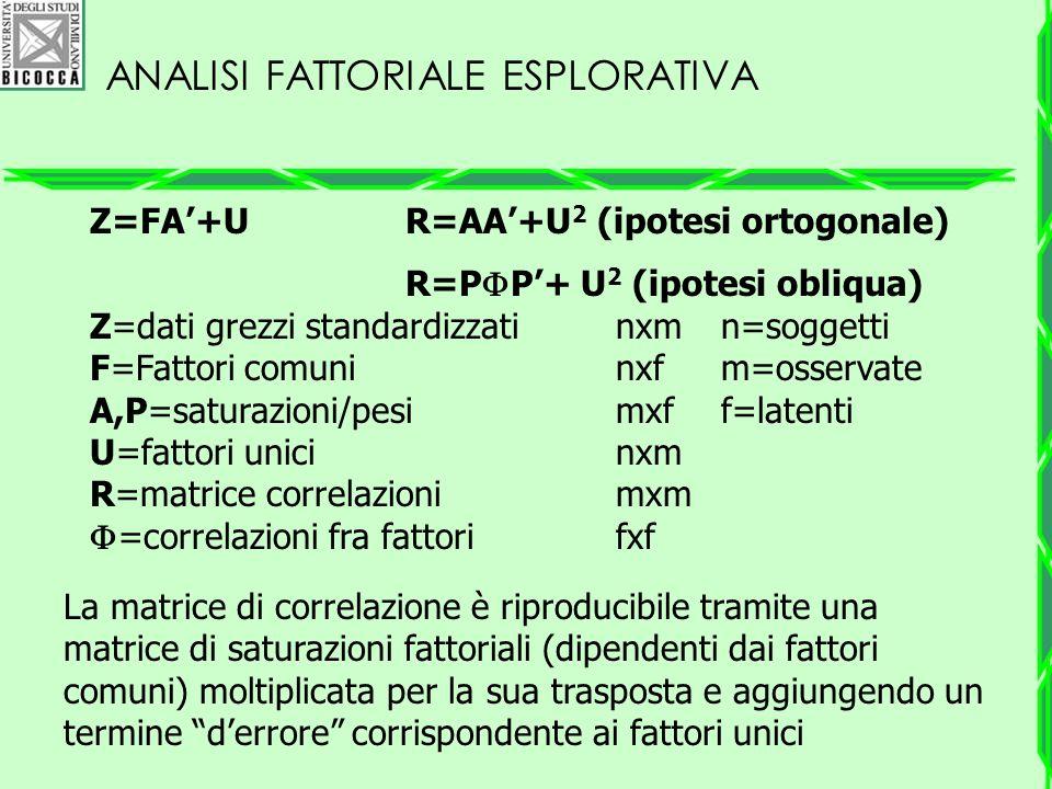 ANALISI FATTORIALE ESPLORATIVA Z=FA'+UR=AA'+U 2 (ipotesi ortogonale) R=P  P'+ U 2 (ipotesi obliqua) Z=dati grezzi standardizzatinxmn=soggetti F=Fatto