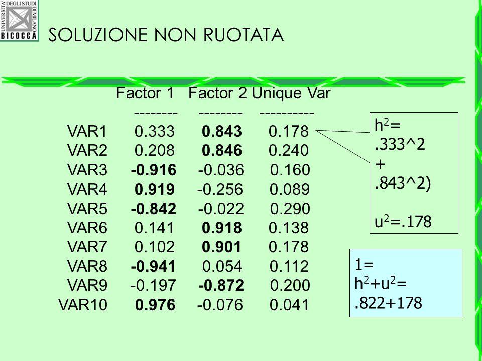 SOLUZIONE NON RUOTATA Factor 1 Factor 2 Unique Var -------- -------- ---------- VAR1 0.333 0.843 0.178 VAR2 0.208 0.846 0.240 VAR3 -0.916 -0.036 0.160