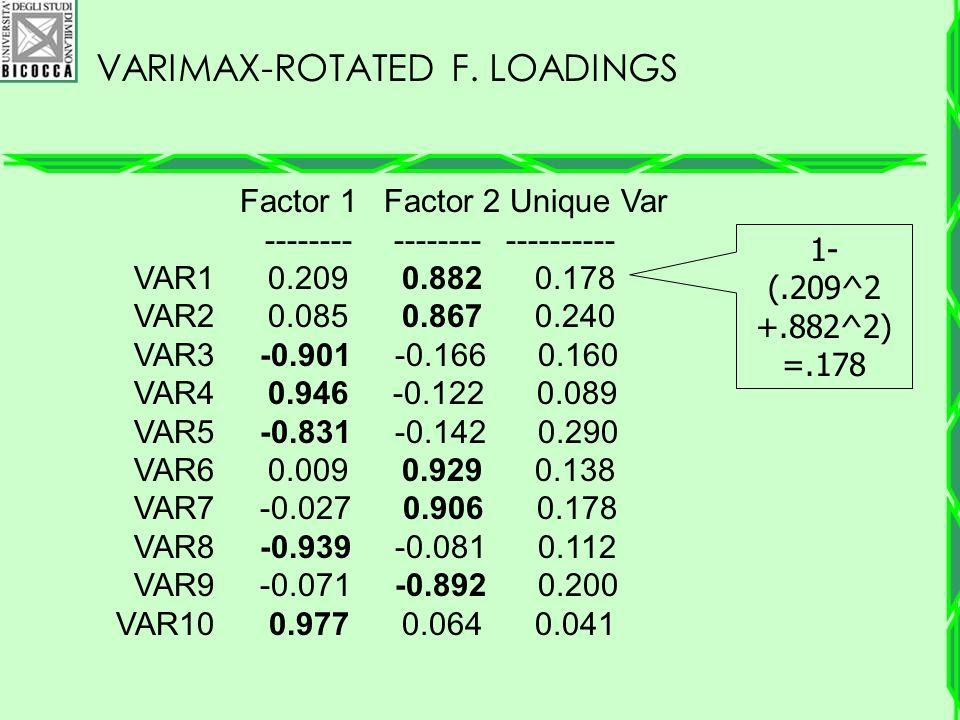 VARIMAX-ROTATED F. LOADINGS Factor 1 Factor 2 Unique Var -------- -------- ---------- VAR1 0.209 0.882 0.178 VAR2 0.085 0.867 0.240 VAR3 -0.901 -0.166