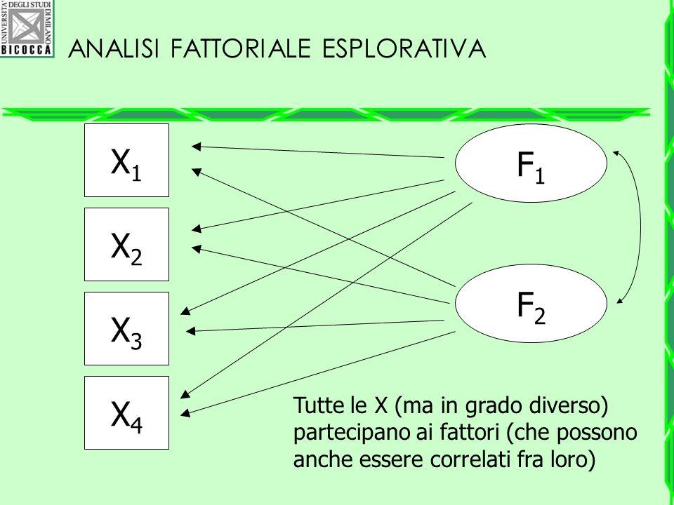 ANALISI FATTORIALE ESPLORATIVA X1X1 X2X2 X3X3 X4X4 F1F1 F2F2 Tutte le X (ma in grado diverso) partecipano ai fattori (che possono anche essere correla