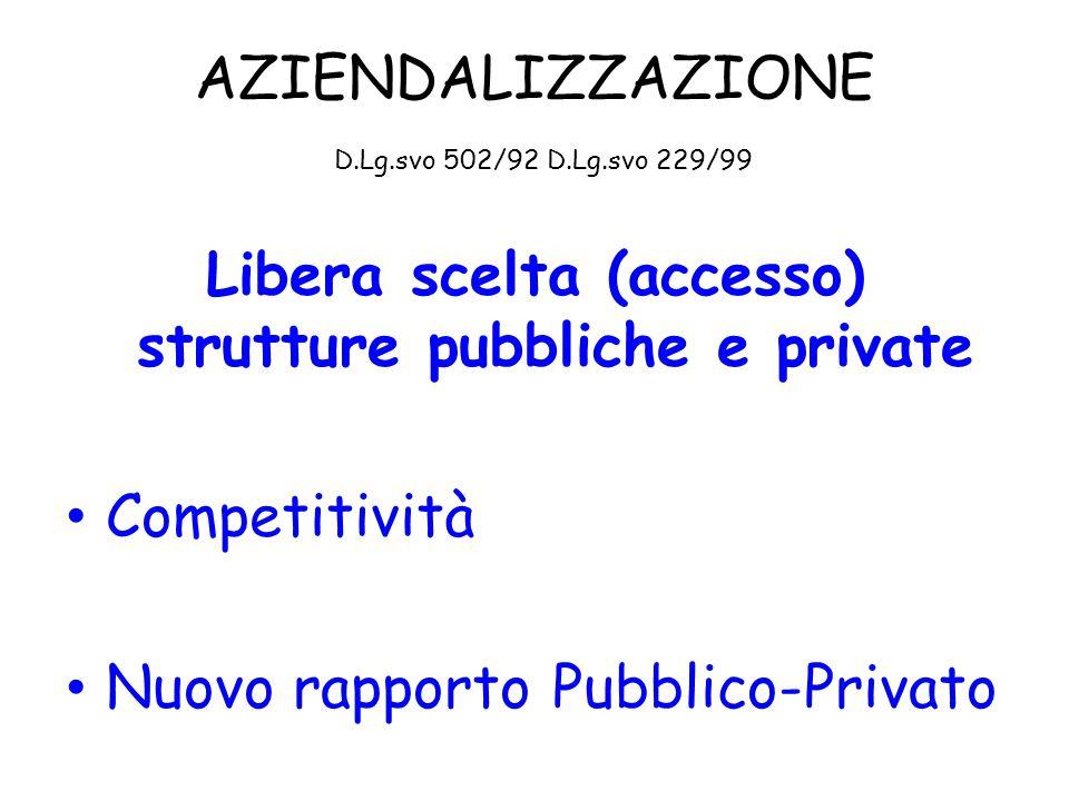 AZIENDALIZZAZIONE D.Lg.svo 502/92 D.Lg.svo 229/99 Libera scelta (accesso) strutture pubbliche e private Competitività Nuovo rapporto Pubblico-Privato