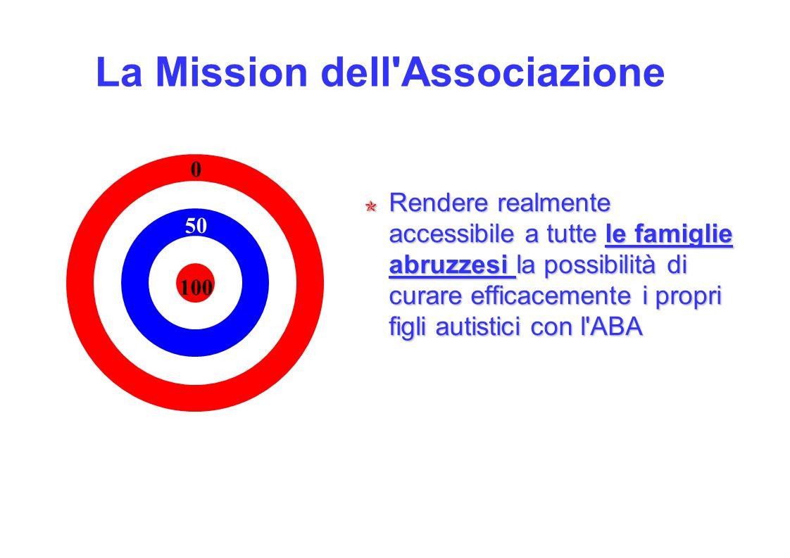 La Mission dell Associazione Rendere realmente accessibile a tutte le famiglie abruzzesi la possibilità di curare efficacemente i propri figli autistici con l ABA 100 50 0