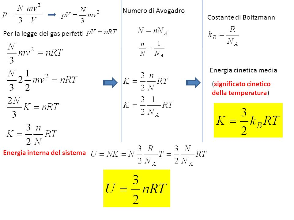 Energia interna del sistema Energia cinetica media Costante di Boltzmann Per la legge dei gas perfetti Numero di Avogadro (significato cinetico della temperatura)