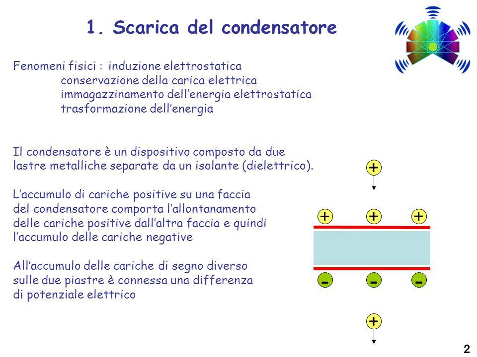 1. Scarica del condensatore Fenomeni fisici : induzione elettrostatica conservazione della carica elettrica immagazzinamento dell'energia elettrostati