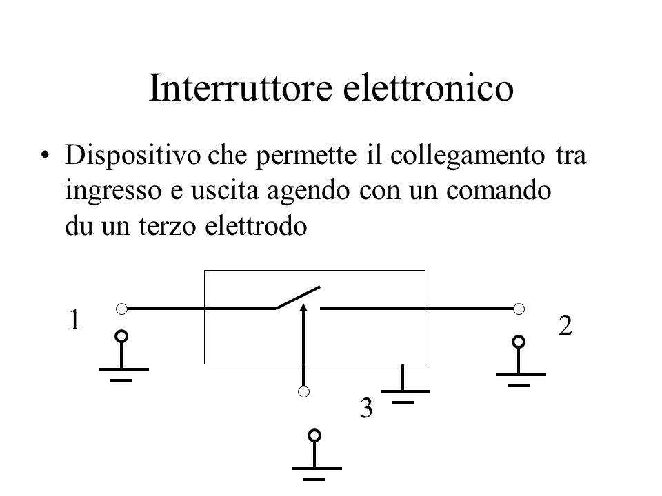 Interruttore elettronico Dispositivo che permette il collegamento tra ingresso e uscita agendo con un comando du un terzo elettrodo 1 2 3