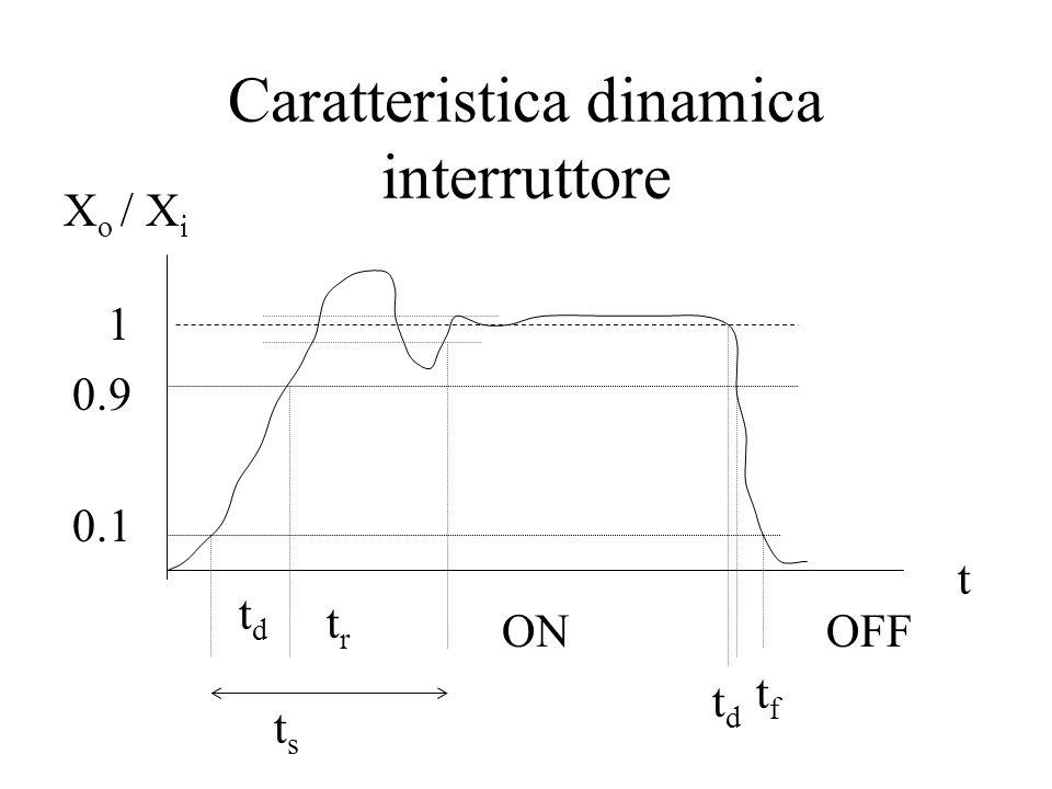 Caratteristica dinamica interruttore X o / X i t tdtd tftf ONOFF tdtd trtr tsts 1 0.9 0.1