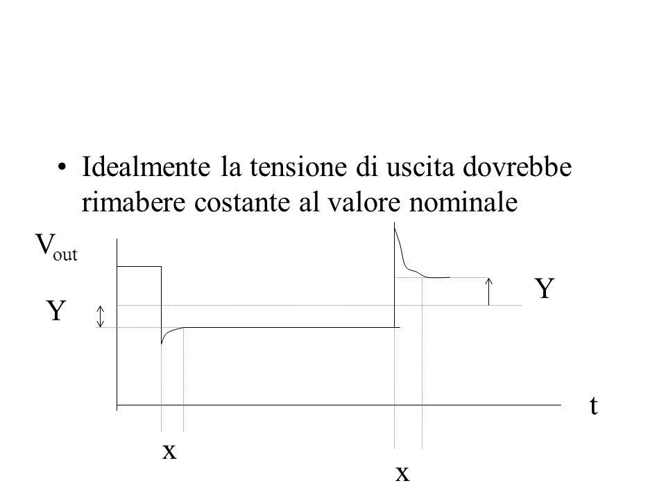 Idealmente la tensione di uscita dovrebbe rimabere costante al valore nominale Y Y x x t V out