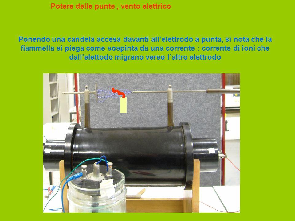 Potere delle punte, vento elettrico Ponendo una candela accesa davanti all'elettrodo a punta, si nota che la fiammella si piega come sospinta da una c