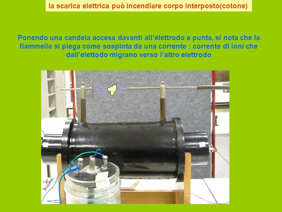 la scarica elettrica può incendiare corpo interposto(cotone) Ponendo una candela accesa davanti all'elettrodo a punta, si nota che la fiammella si pie