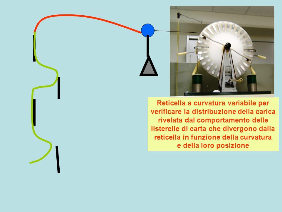 Reticella a curvatura variabile per verificare la distribuzione della carica rivelata dal comportamento delle listerelle di carta che divergono dalla