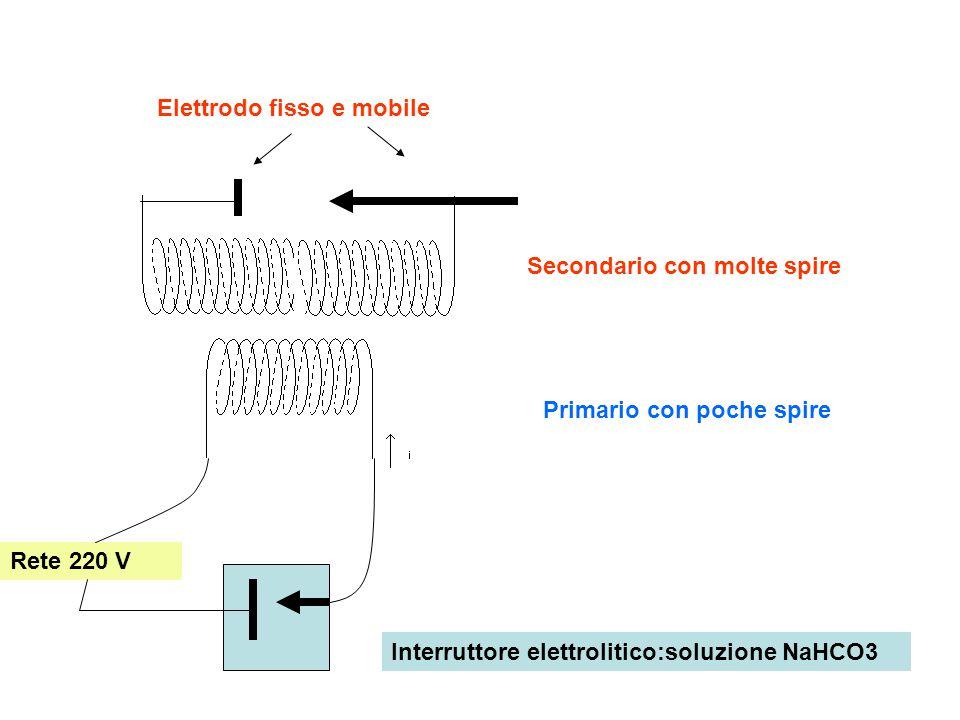 Rete 220 V Primario con poche spire Interruttore elettrolitico:soluzione NaHCO3 Secondario con molte spire Elettrodo fisso e mobile