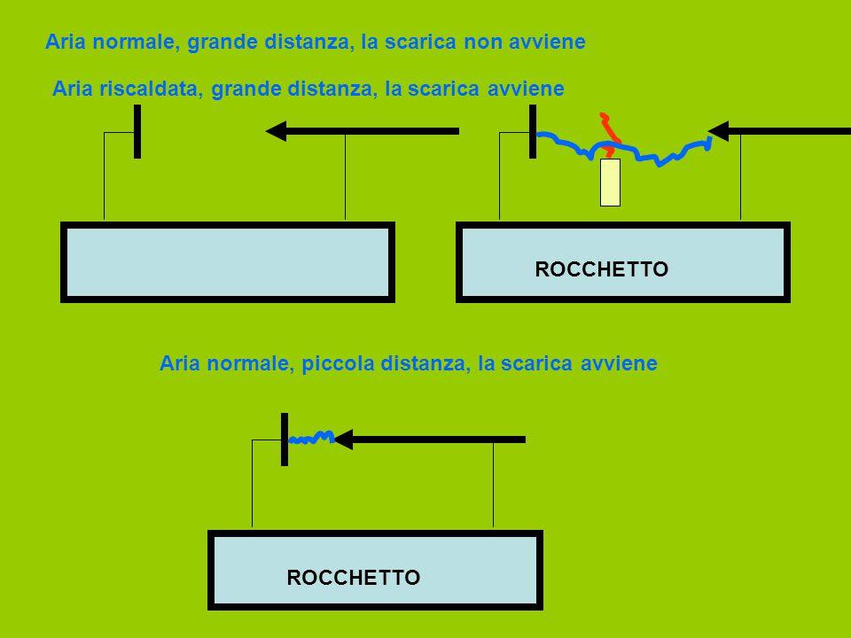 ROCCHETTO Aria normale, piccola distanza, la scarica avviene Aria normale, grande distanza, la scarica non avviene Aria riscaldata, grande distanza, l