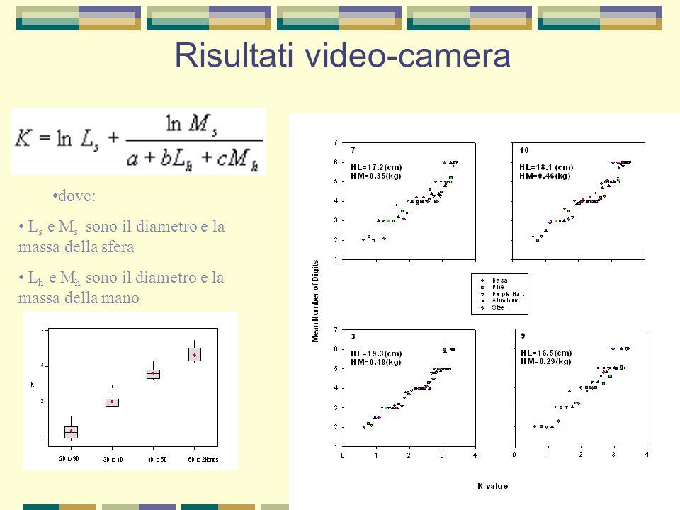 Risultati video-camera dove: L s e M s sono il diametro e la massa della sfera L h e M h sono il diametro e la massa della mano