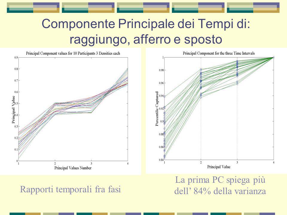 Componente Principale dei Tempi di: raggiungo, afferro e sposto Rapporti temporali fra fasi La prima PC spiega più dell' 84% della varianza