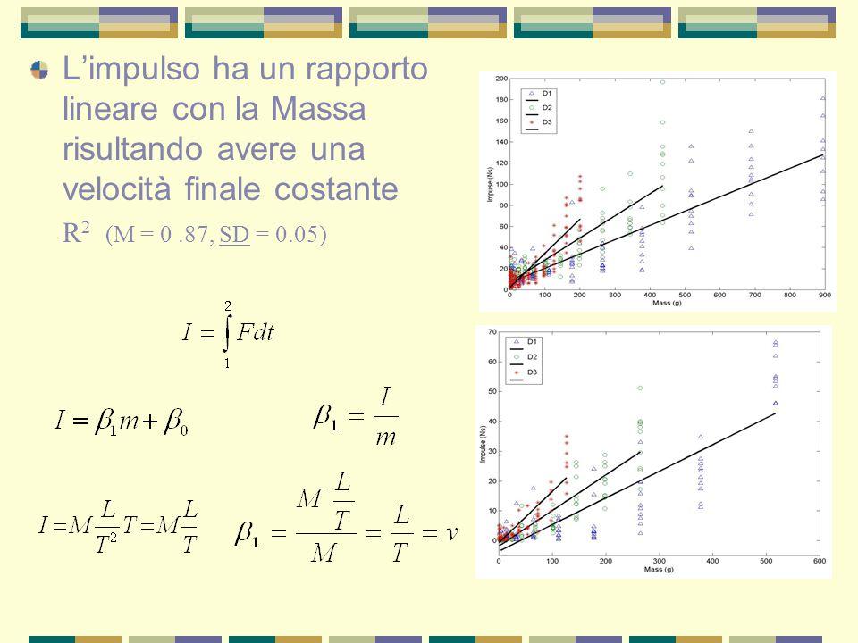 L'impulso ha un rapporto lineare con la Massa risultando avere una velocità finale costante R 2 (M = 0.87, SD = 0.05)