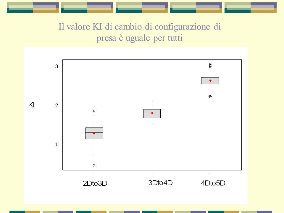 Il valore KI di cambio di configurazione di presa è uguale per tutti
