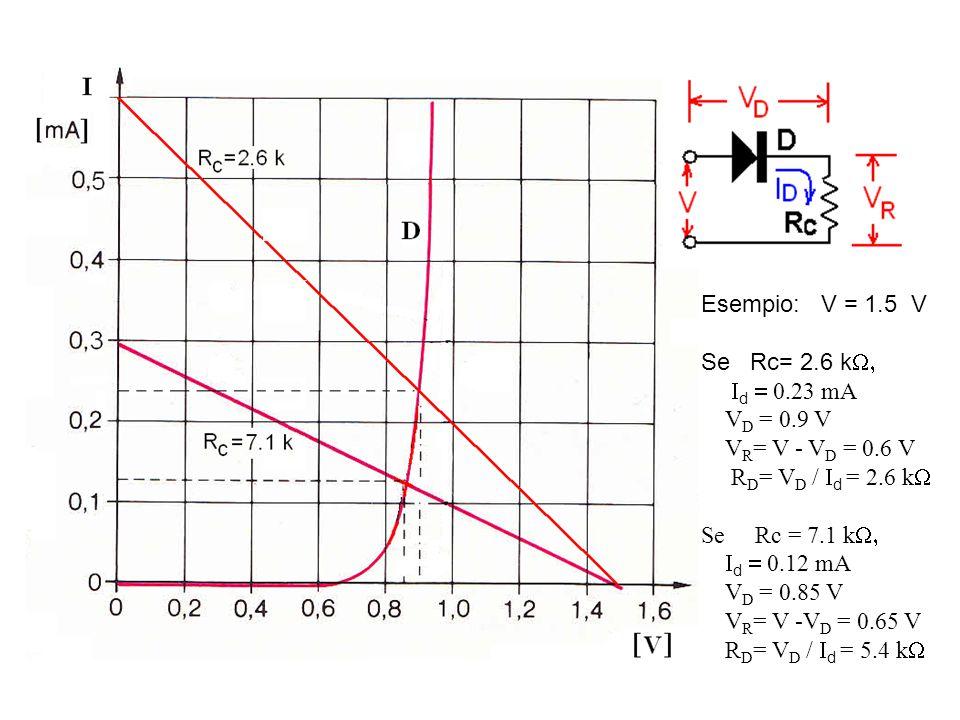 Esempio: V = 1.5 V Se Rc= 2.6 k   d  0.23 mA V D = 0.9 V V R = V - V D = 0.6 V R D = V D /  d = 2.6 k  Se Rc = 7.1 k   d  0.12