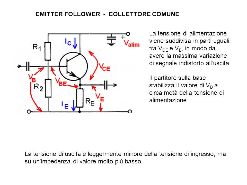 EMITTER FOLLOWER - COLLETTORE COMUNE La tensione di uscita è leggermente minore della tensione di ingresso, ma su un'impedenza di valore molto più basso.