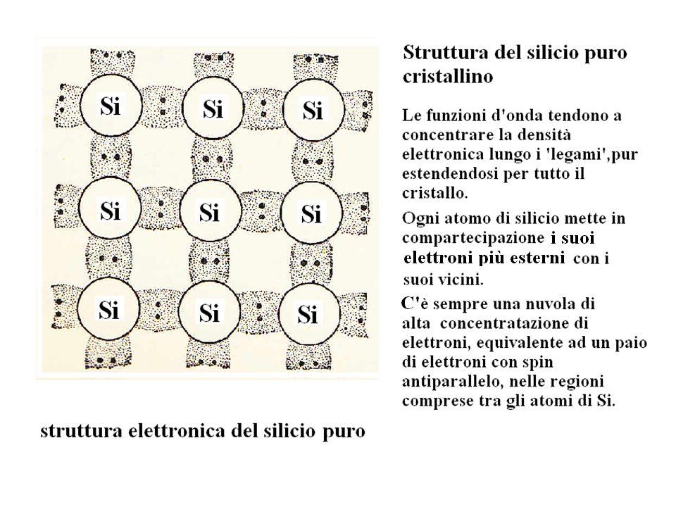 DROGAGGIO DEL SILICIO