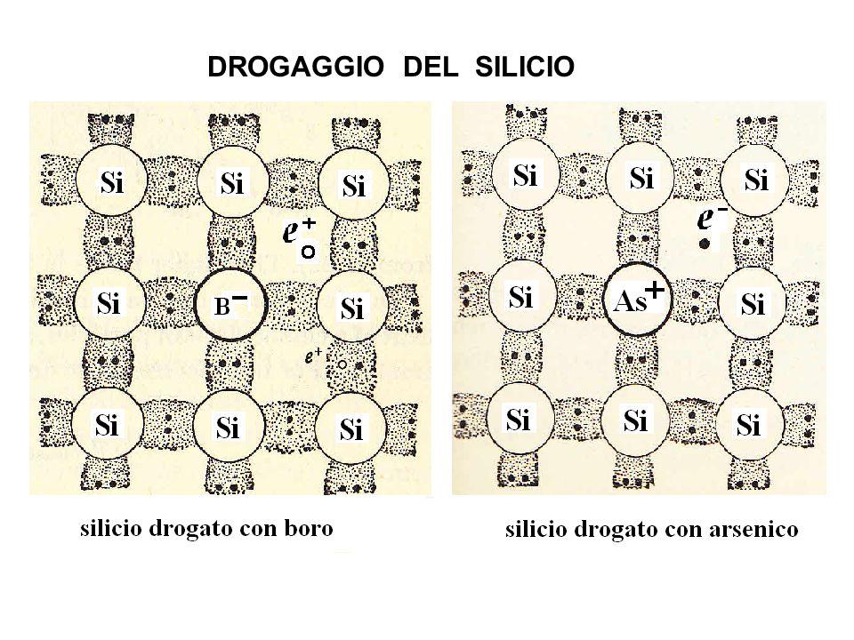 Droganti donori ed accettori Il silicio puro presenta una conduttività molto bassa che aumenta sensibilmente se viene drogato con impurezze di atomi del Gruppo III o V del Sistema Periodico.