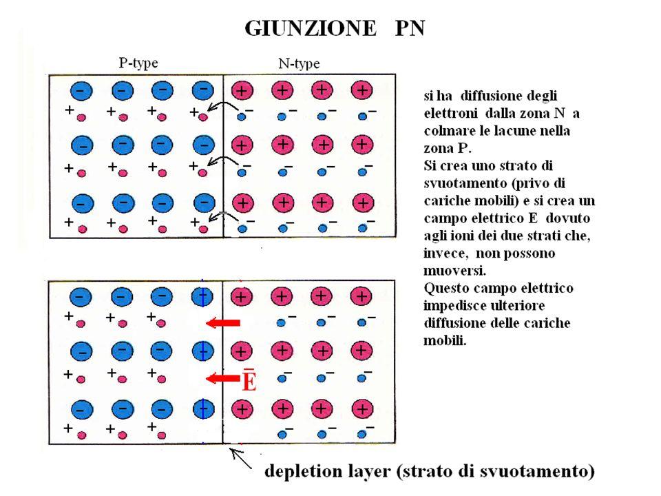 Una regola pratica è quella di scegliere V RE uguale a circa 1/10 della tensione di alimentazione Esempio polarizzazione transistor NPN al silicio con partitore di tensione di base