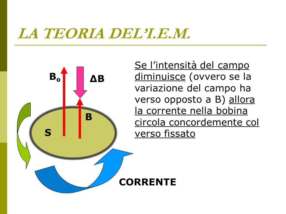 LA TEORIA DEL'I.E.M. Se l'intensità del campo diminuisce (ovvero se la variazione del campo ha verso opposto a B) allora la corrente nella bobina circ