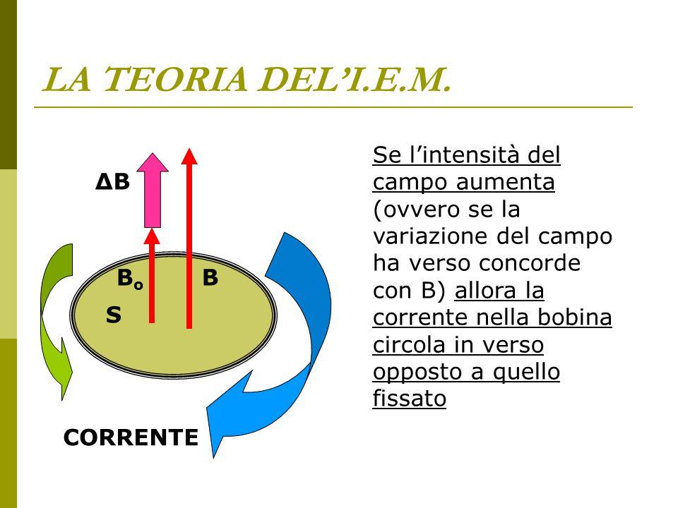 LA TEORIA DEL'I.E.M. Se l'intensità del campo aumenta (ovvero se la variazione del campo ha verso concorde con B) allora la corrente nella bobina circ
