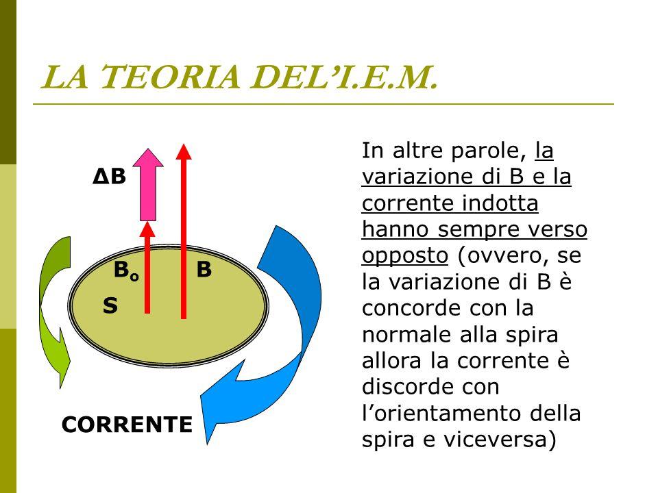 LA TEORIA DEL'I.E.M. In altre parole, la variazione di B e la corrente indotta hanno sempre verso opposto (ovvero, se la variazione di B è concorde co