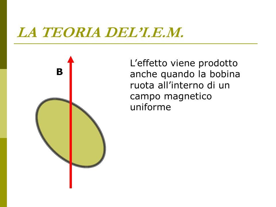 LA TEORIA DEL'I.E.M. L'effetto viene prodotto anche quando la bobina ruota all'interno di un campo magnetico uniforme B