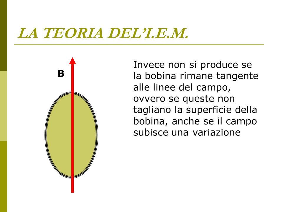 LA TEORIA DEL'I.E.M. Invece non si produce se la bobina rimane tangente alle linee del campo, ovvero se queste non tagliano la superficie della bobina