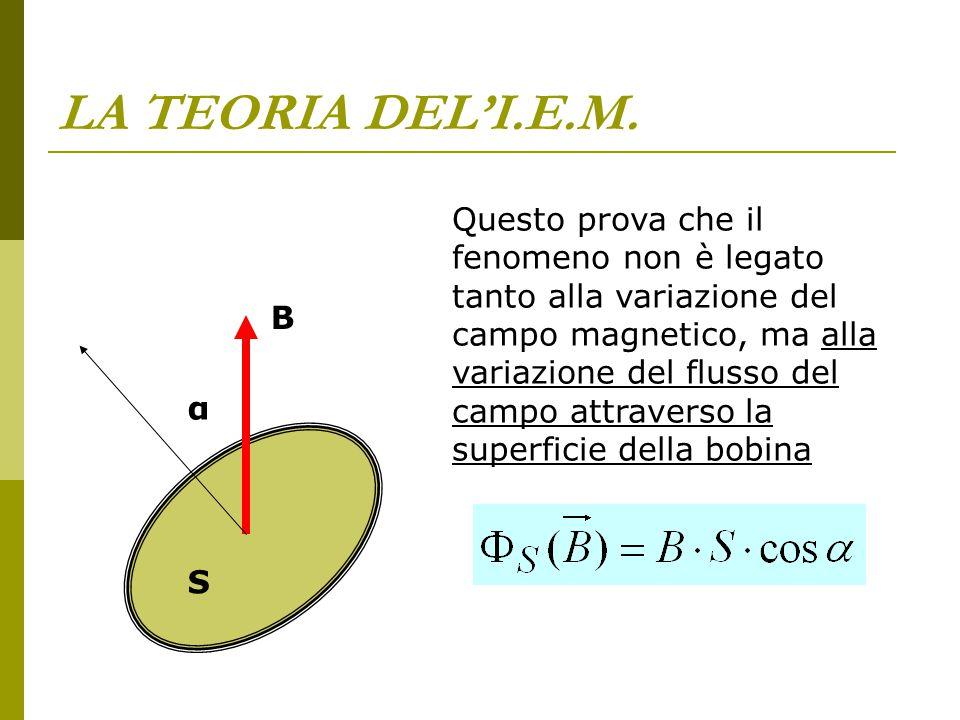 LA TEORIA DEL'I.E.M. Questo prova che il fenomeno non è legato tanto alla variazione del campo magnetico, ma alla variazione del flusso del campo attr
