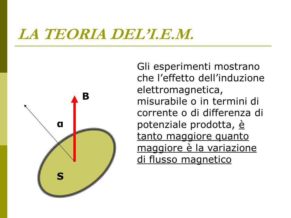 LA TEORIA DEL'I.E.M. Gli esperimenti mostrano che l'effetto dell'induzione elettromagnetica, misurabile o in termini di corrente o di differenza di po