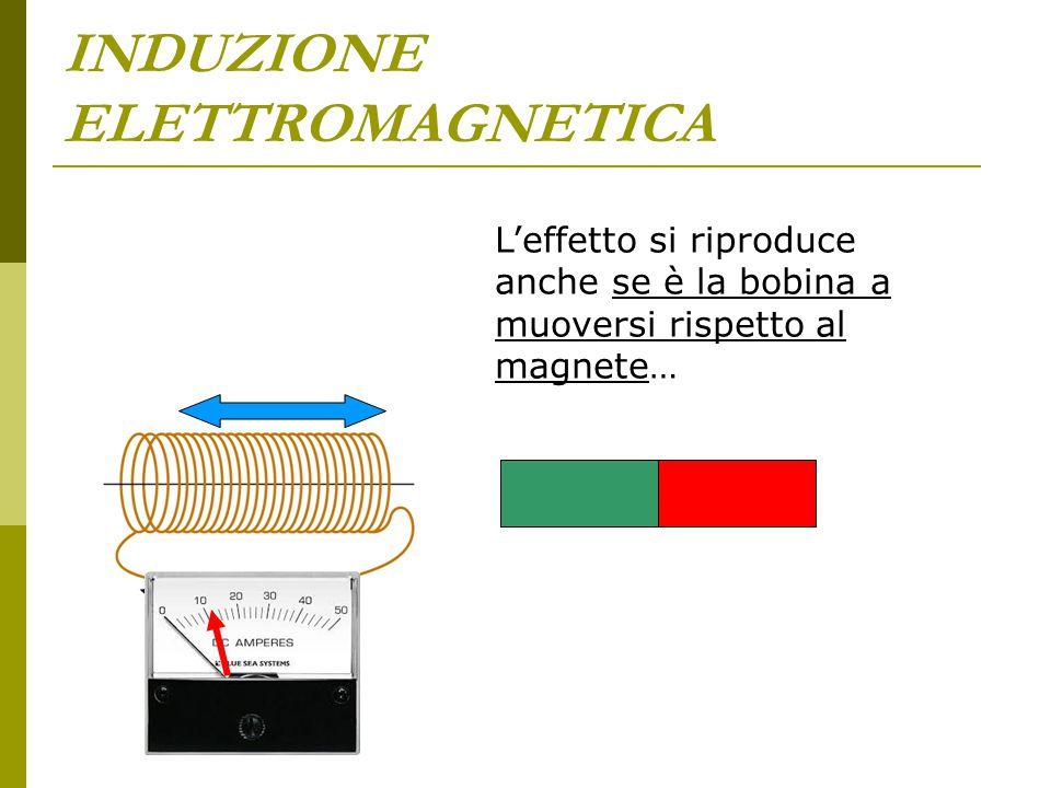 INDUZIONE ELETTROMAGNETICA L'effetto si riproduce anche se è la bobina a muoversi rispetto al magnete…