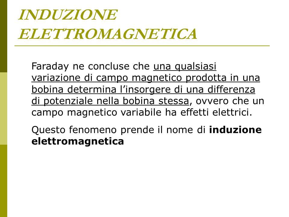 INDUZIONE ELETTROMAGNETICA Faraday ne concluse che una qualsiasi variazione di campo magnetico prodotta in una bobina determina l'insorgere di una dif