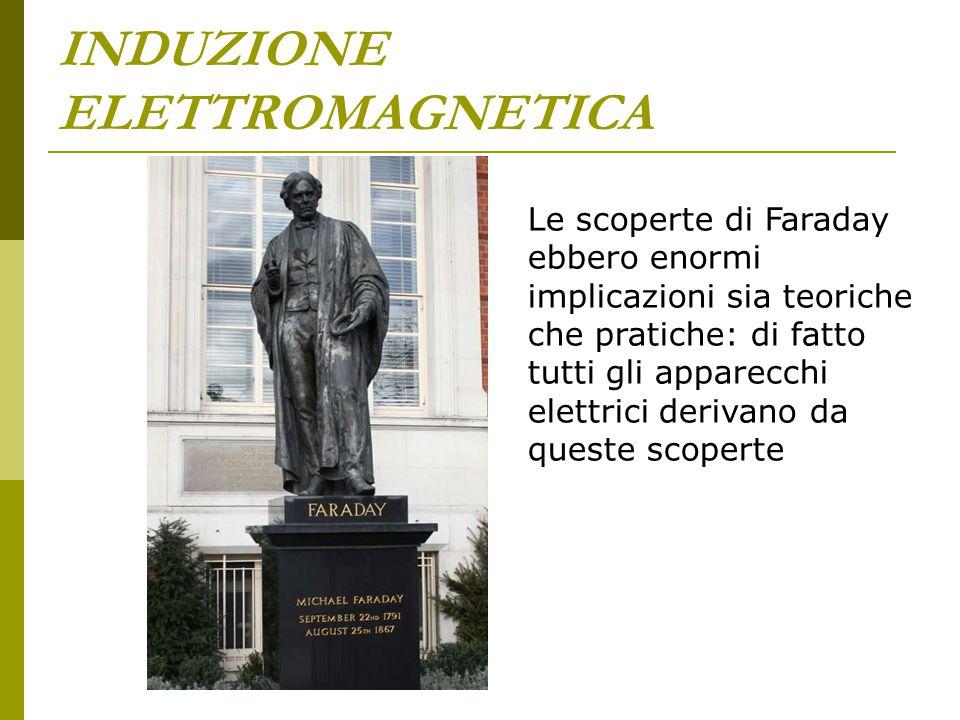 INDUZIONE ELETTROMAGNETICA Le scoperte di Faraday ebbero enormi implicazioni sia teoriche che pratiche: di fatto tutti gli apparecchi elettrici deriva