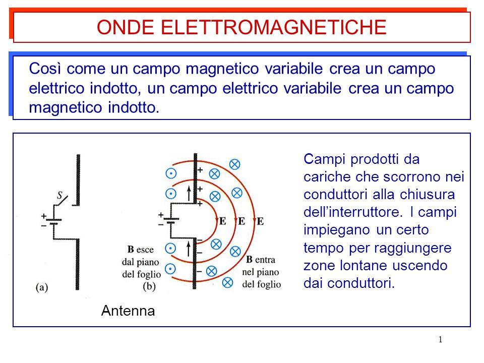 1 Così come un campo magnetico variabile crea un campo elettrico indotto, un campo elettrico variabile crea un campo magnetico indotto. ONDE ELETTROMA