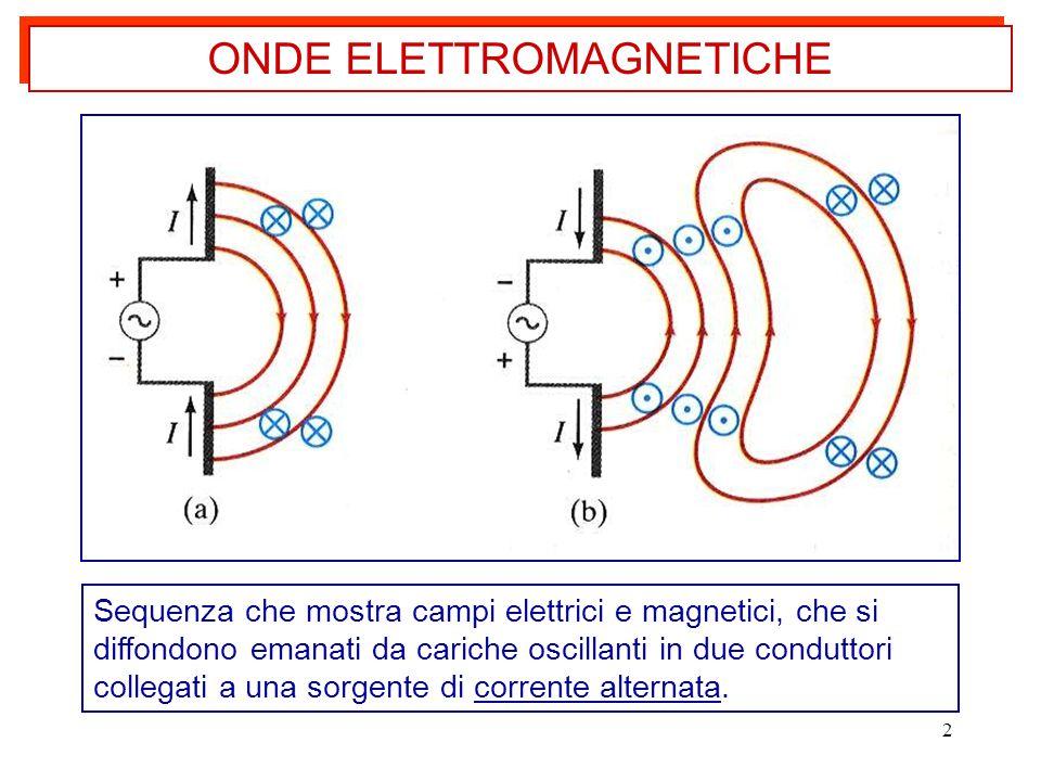 2 ONDE ELETTROMAGNETICHE Sequenza che mostra campi elettrici e magnetici, che si diffondono emanati da cariche oscillanti in due conduttori collegati