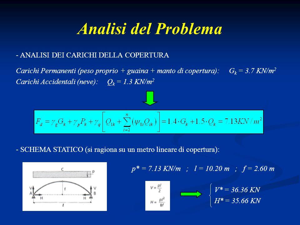 Analisi del Problema - ANALISI DEI CARICHI DELLA COPERTURA Carichi Permanenti (peso proprio + guaina + manto di copertura): G k = 3.7 KN/m 2 Carichi A