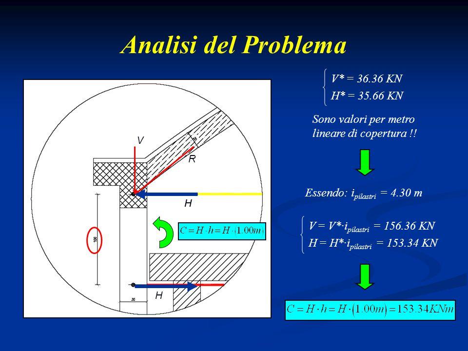 Analisi del Problema R V H H H V* = 36.36 KN H* = 35.66 KN Sono valori per metro lineare di copertura !! Essendo: i pilastri = 4.30 m V = V*·i pilastr